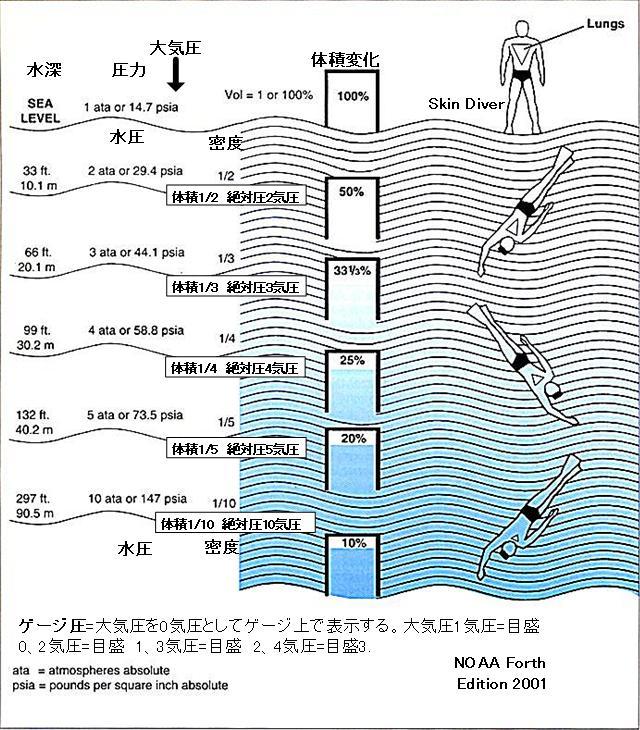 水圧と体積変化図